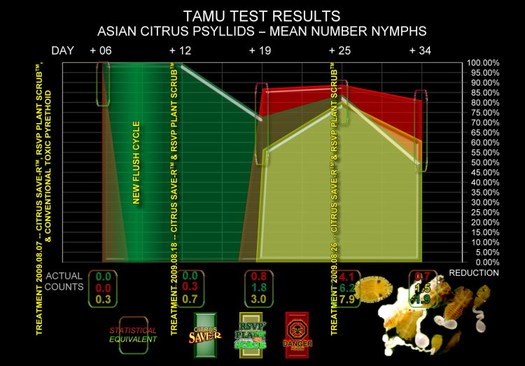 Combined TAMU Test Reductions for ACP Nymphs