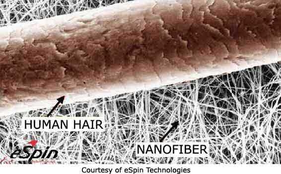Size comparison of human hair and nanofiber